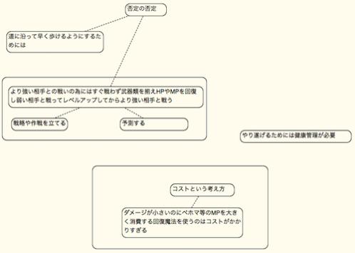 A型図解の例